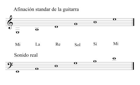 afinacion de la guitarra